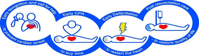 AED & Basic Life Support Level 2